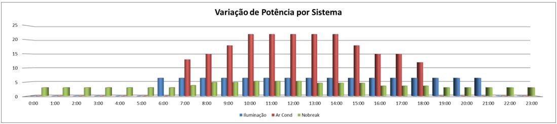 Redução do consumo de energia - Analise dos dados.