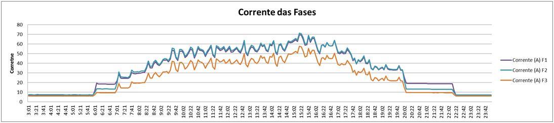 Redução do consumo de energia - Medição de corrente.