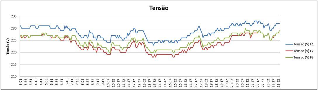Redução do consumo de energia - Medição de tensão.